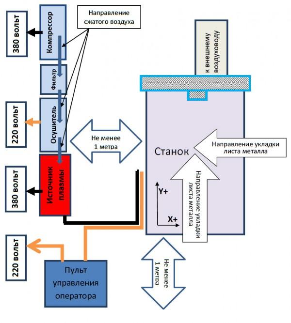 Схема расстановки